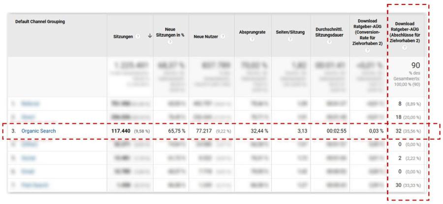 Abbildung der Erfolgskontrolle von PDF-Downloads in Google Analytics.