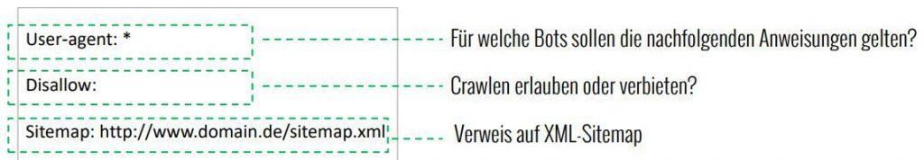 Beispiel einer robots-txt-Datei mit rudimentären Anweisungen