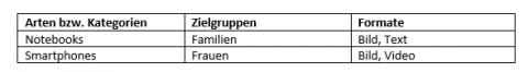 Zielgruppen und Kategorien für Onlineshops ausmachen.