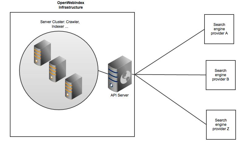 Die Idee des Open WEb Index (OVI) trennt den Index der Suchmaschine vom Service-Teil und ermöglicht Raum für unterschiedliche Dienste.