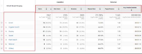 Metriken und Dimensionen in einem Analytics Bericht