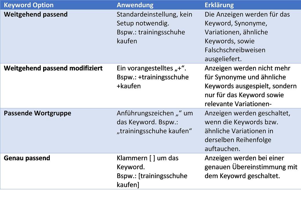 Überblick der Keyword Optionen