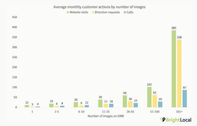 Wie Bilder Nutzeraktionen beeinflussen können