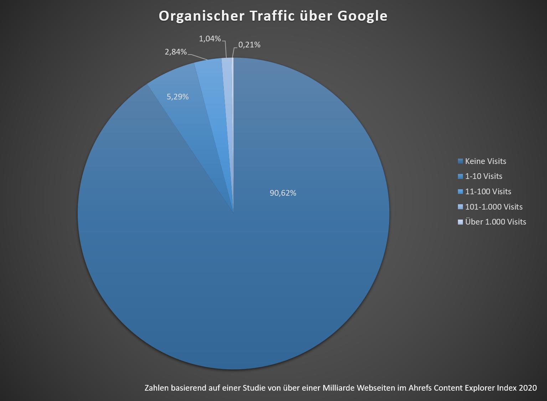 Tortendiagramm mit Traffic-Auswertung